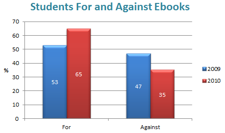 Percentage for and against ebooks