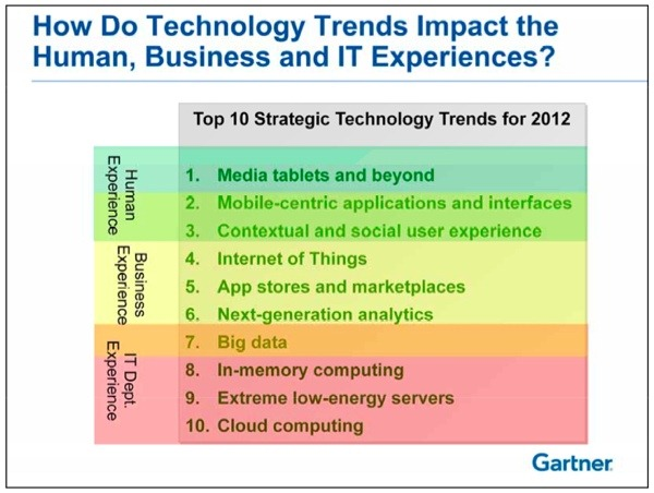 gartner-2012-top-10-tech